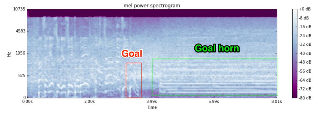 NHL Goal Spectrogram